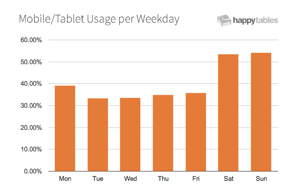 Restaurant mobile traffic by weekday